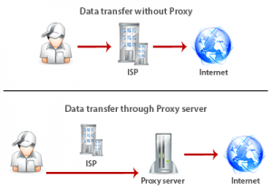 خرید VPN